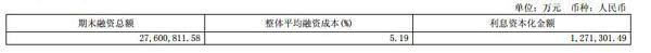 房企負債率創13年新高 萬科A負債破萬億綠地7700億-中國網地産