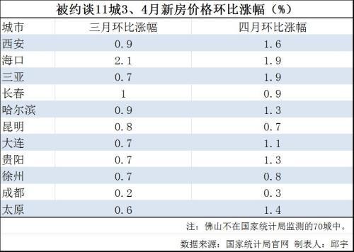 住建部约谈12城:不都是房价涨了 这指标体系是关键-中国网地产