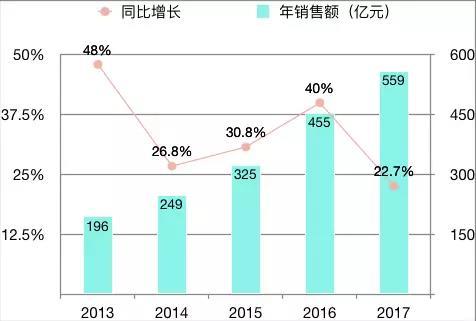 首創置業43歲的新總裁與他TOP30的必達夢-中國網地産