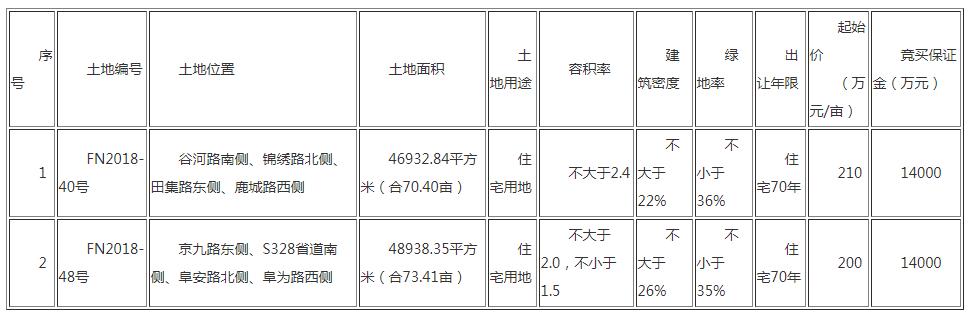 出让公告:阜南县出让FN2018-40号、48号两宗住宅地块 共143.81亩-中国网地产