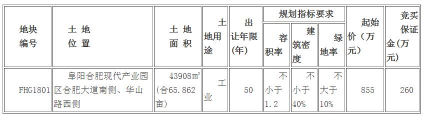 出让公告:阜国土挂牌方式出让阜合产业园约65.9亩工业用地-中国网地产