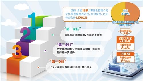 金融市场服务个人养老大有可为-中国网地产