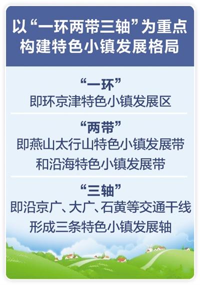 河北省重点打造五类特色小镇-中国网地产