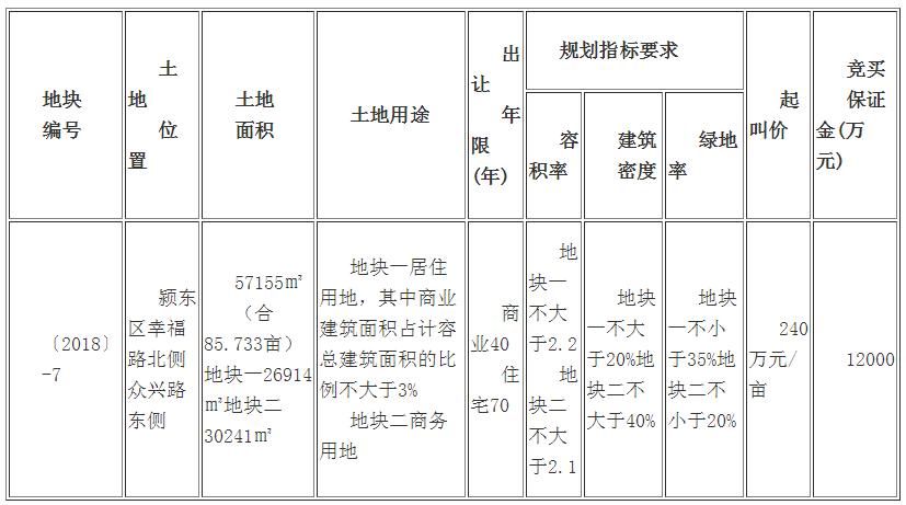 出让公告:阜国土出让颍东区约86亩商住用地-中国网地产