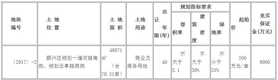 出让公告:阜国土挂牌出让颍州区约70亩商业用地-中国网地产