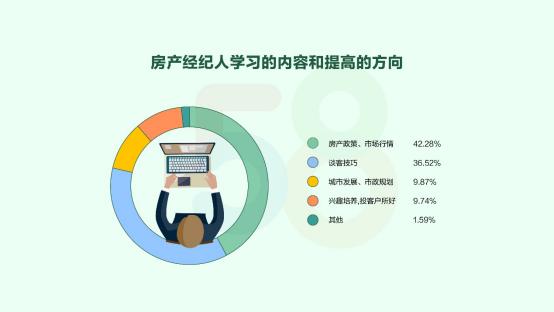 58集团发布经纪人报告:超六成小于29岁-中国网地产