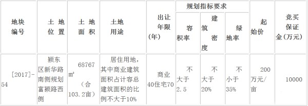 恭喜荣信地产以207万/亩 摘得颍东103亩居住地块-中国网地产