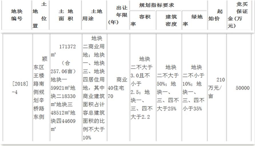 世纪金源以242万元/亩摘颍东2018-4号地块-中国网地产