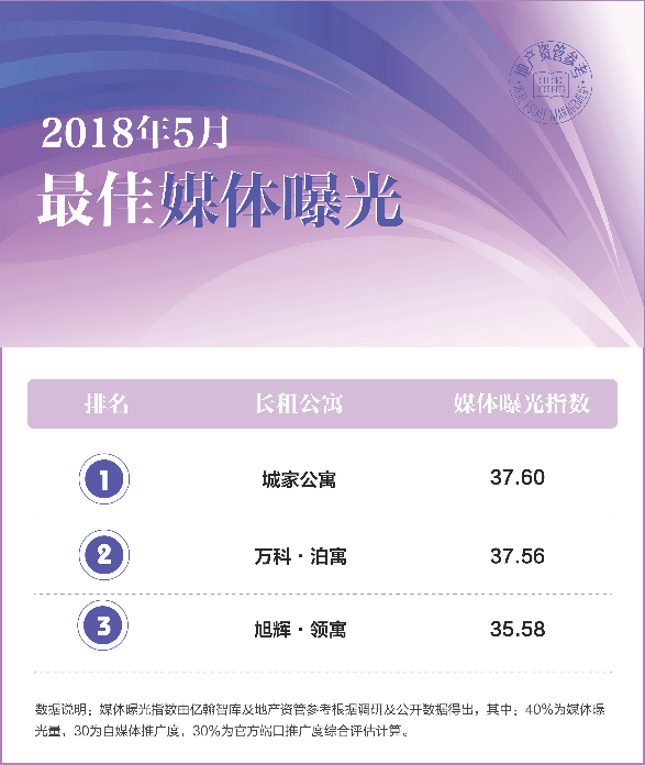2018年5月中国典型房企长租公寓品牌指数TOP30发布 总体品牌动作处于活跃状态-中国网地产