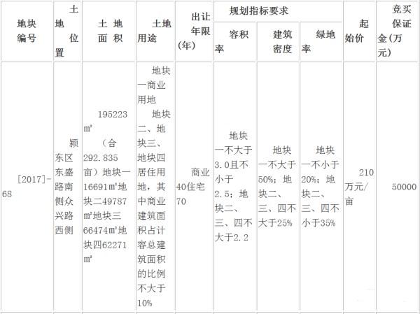 世纪金源241万元/亩摘得阜阳颍东[2017]-68号商住用地-中国网地产