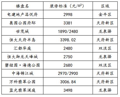 长沙新政装修价格不得超过2500元/㎡,开发商靠装修溢价的时间不多了-中国网地产