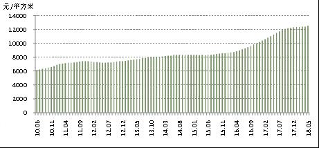 百城新房均价同比增幅连续10个月收窄 环京5城降温最明显-中国网地产