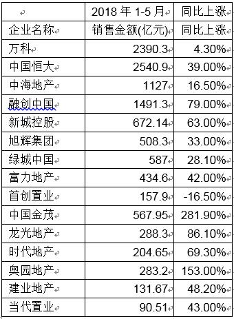房企前五月销售业绩分化:首创、首开等京派企销售额同比大幅下降-中国网地产