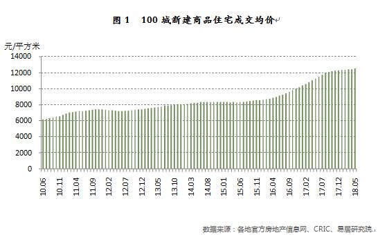 机构:百城房价同比增幅连续10个月收窄 环京楼市房价降温最明显-中国网地产