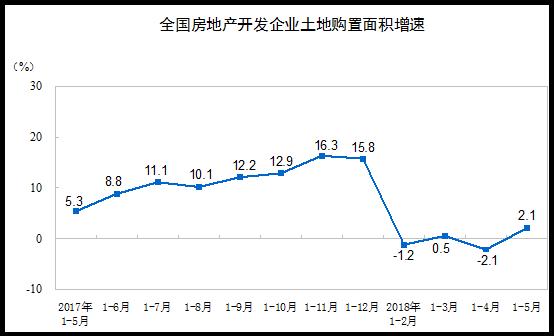 国家统计局:前5月全国房地产开发投资41420亿元 同比增10.2%-中国网地产