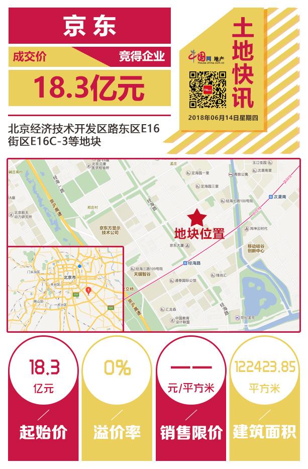 成交价18.3亿 京东零溢价率再次拿下亦庄商服地块-中国网地产