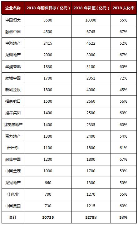 2018已过半,房企销售表现如何?三个矛盾预告2018年房企销售业绩!-中国网地产