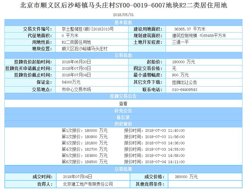溢價率超40% 金地、建工分別斬獲北京限競房地塊-中國網地産