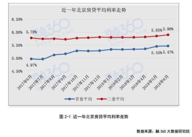 全国房贷利率连涨18个月!贷款100万要多还16万利息-中国网地产