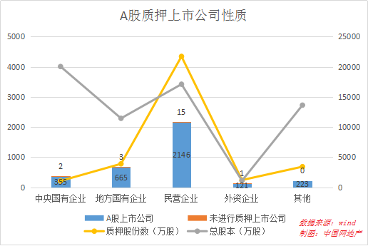 股票质押风险凸显 房威尼斯人备用网址业富贵险中求-中国网威尼斯人备用网址
