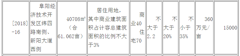 快讯!百润居以406万元/亩摘得经开区[2018]-16号地块-中国网地产