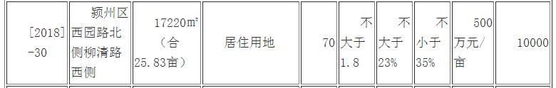 快讯!楼面价阜阳新高!洪仁开元置业623万/亩竞得[2018]-30地块-中国网地产