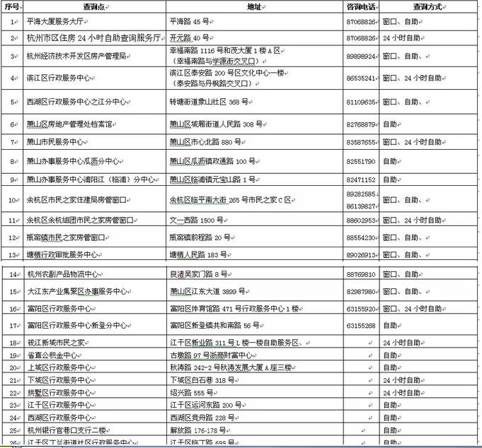 和房産交易窗口一起 杭州房産檔案服務大廳要搬家了-中國網地産