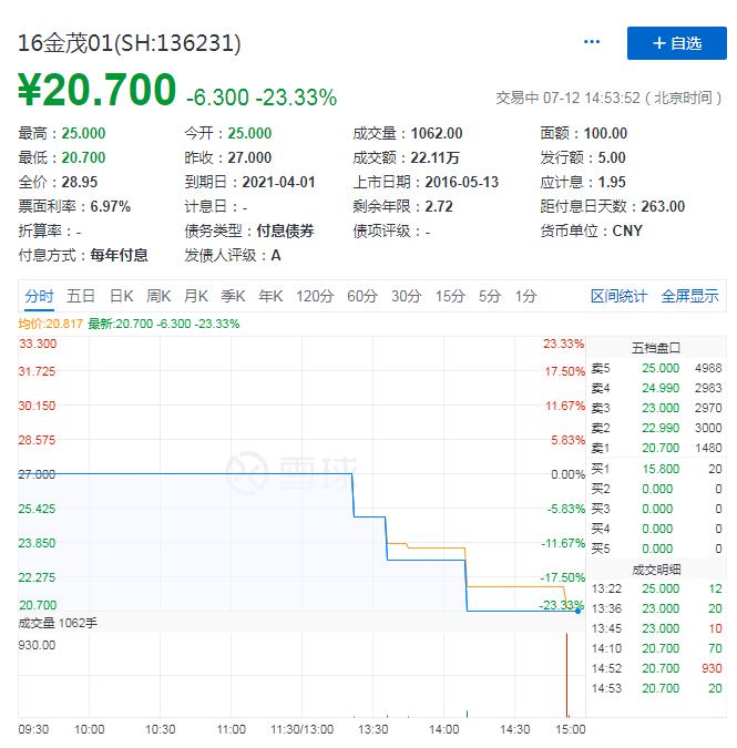 16金茂01盤中臨時停牌 停牌前下跌23%-中國網地産