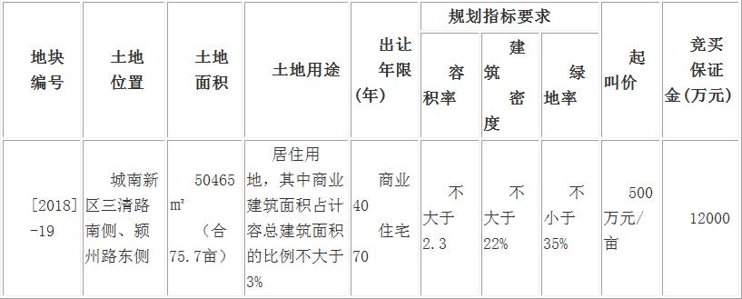 出让公告:阜国土拍卖出让城南新区75.7亩商住用地-中国网地产