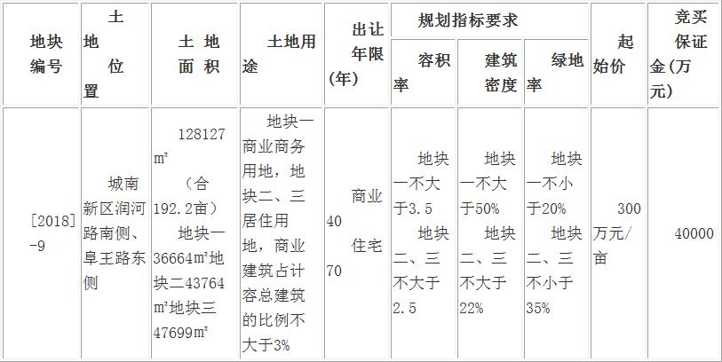 出让公告:阜国土拍卖转挂牌出让城南新区192.2亩商住用地-中国网地产