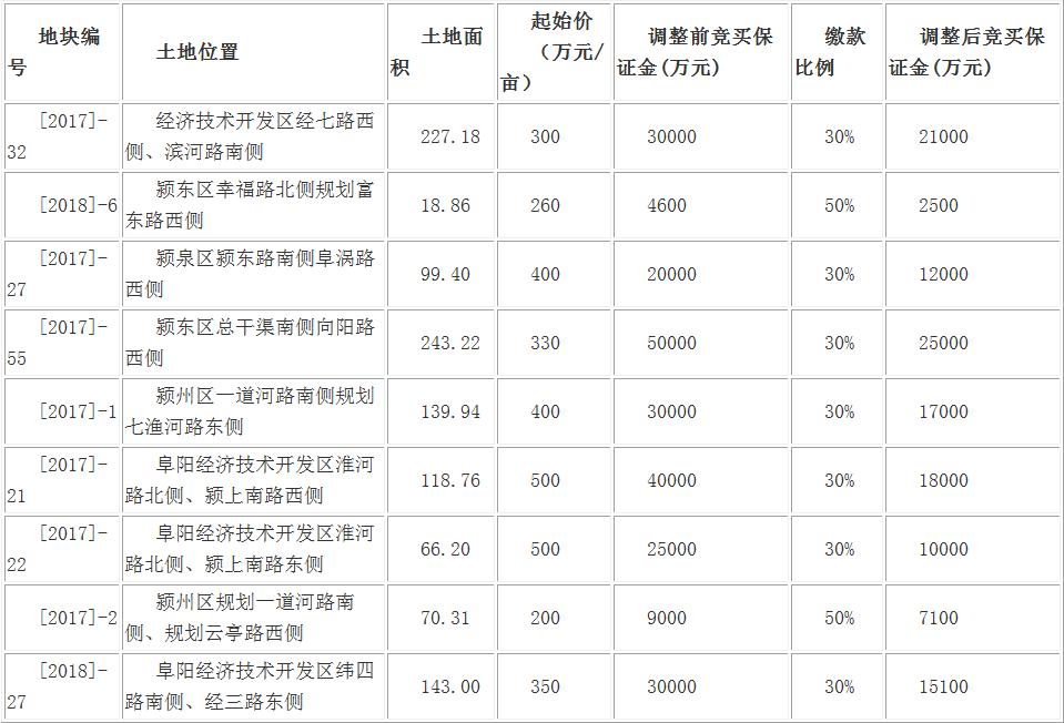 阜阳市国有建设用地使用权出让预公告-中国网地产