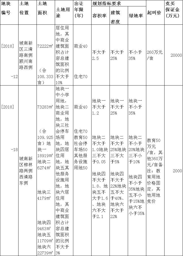 出让公告:阜国土以拍卖方式出让二幅城南新区约218.3亩商住地块-中国网地产
