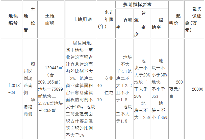出让公告:阜国土拍卖出让颍州区约209亩商住用地-中国网地产