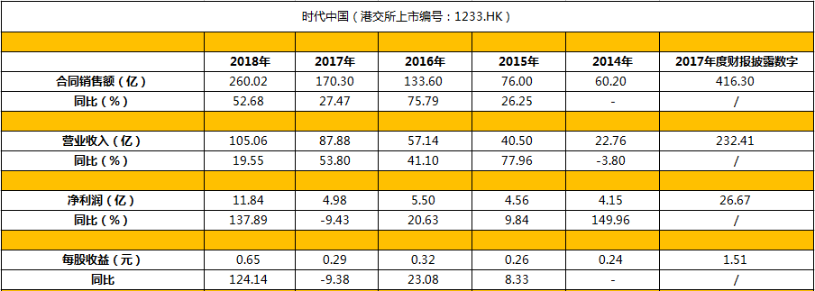 半年报点评|时代中国:财务表现稳健 推动多元业务创新-中国网地产