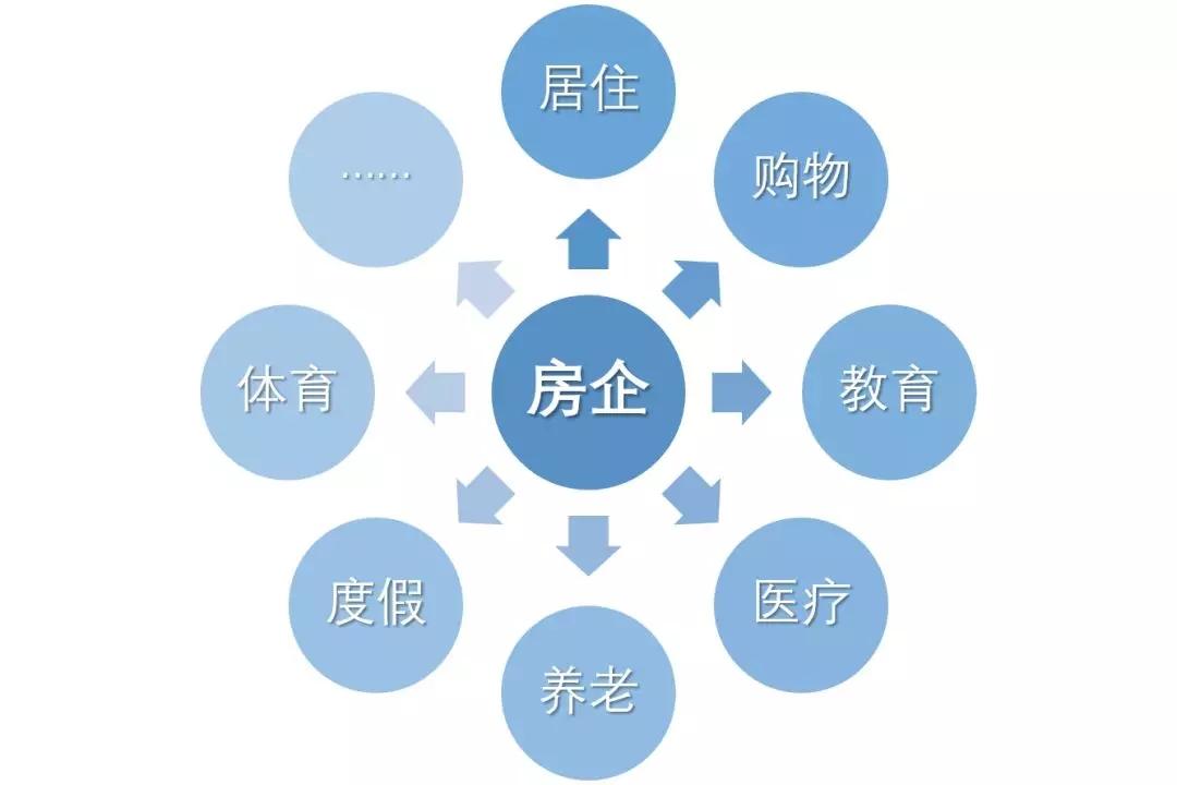 """看房企""""美好""""品牌标签 如何融入企业多元化发展-中国网地产"""