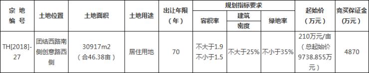 太和晶宫地产以单价266万元/亩摘得TH[2018]-27号地块-中国网地产