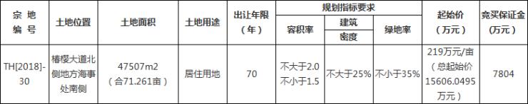 太和国建置地单价301万元/亩摘得约71.3亩居住用地-中国网地产