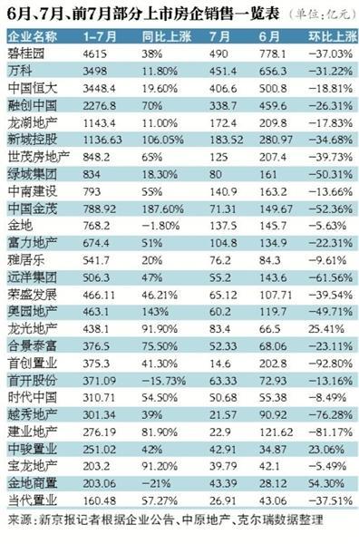 """7月房企集中进入""""休战""""模式 九成房企销售额下降-中国网地产"""