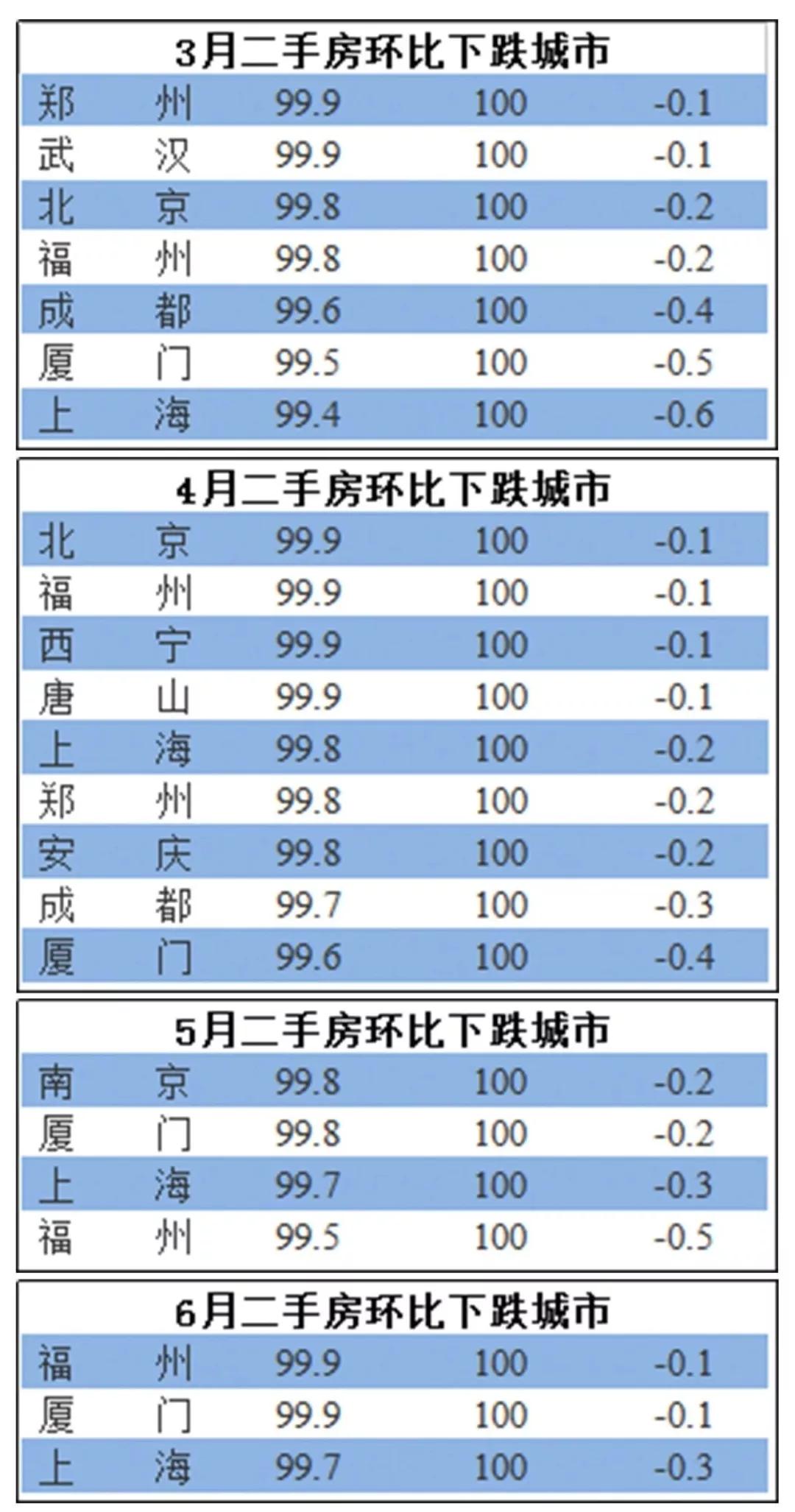 楼市调控不断多地房价下跌 买房机会来了?-中国网地产