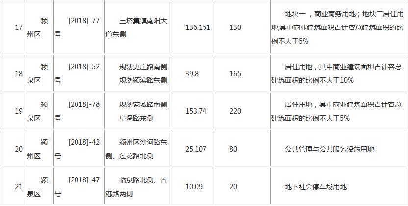 阜阳市国有建设用地使用权出让 预公告-中国网地产