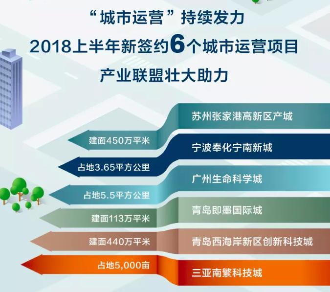 半年报点评 中国金茂:布局投资完美避开限价影响 一二级联动带来丰厚利润与业绩回报-中国网地产