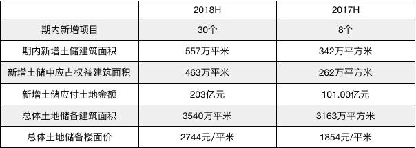 半年报点评 雅居乐:产业地产助攻发展后劲 债务结构急需调整-中国网地产