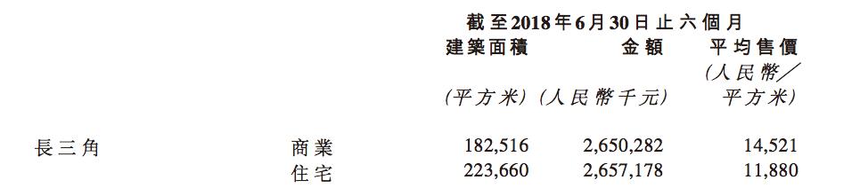 半年报点评|宝龙地产:品质规模双提升 商业运营厚积薄发-中国网地产