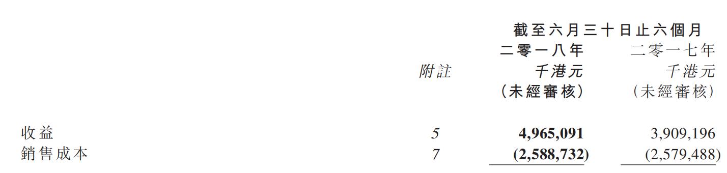 半年报点评|合生创展:五城业绩贡献率超九成 物业发展仍为核心-中国网地产