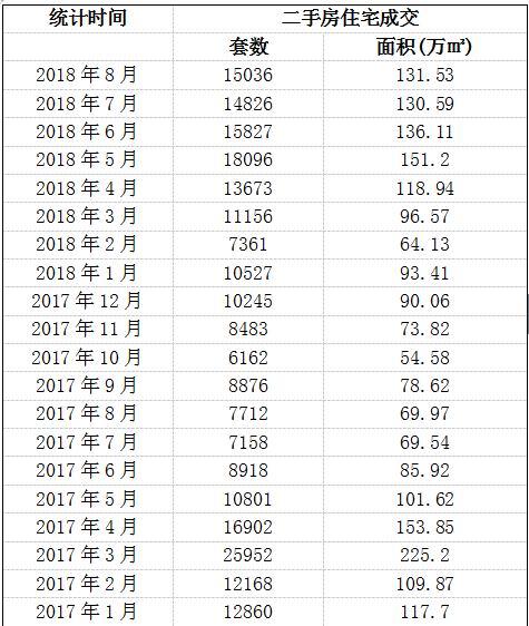 8月北京二手房成交1.5万套 预计后市供应量加大价格平稳-中国网地产