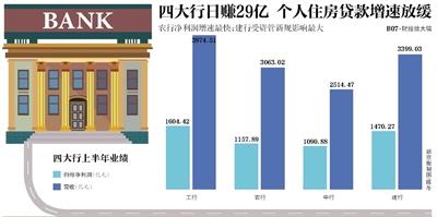 四大行个人住房贷款增速有所放缓 热点城市房贷比重下降-中国网地产