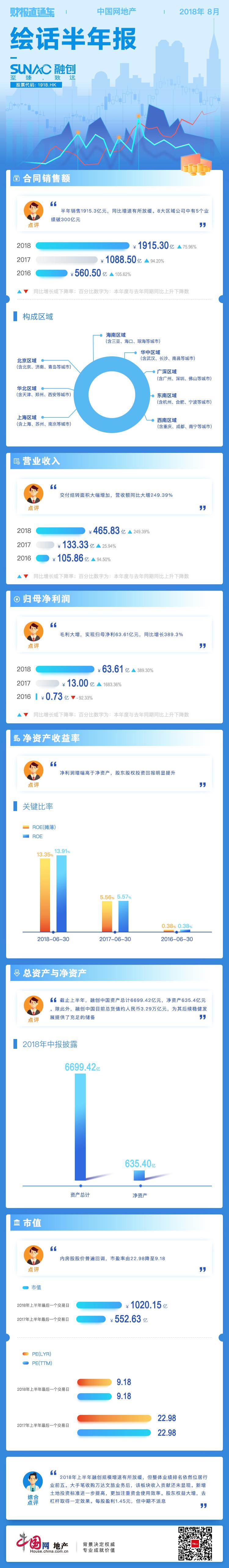财报直通车 | 绘话半年报01期――融创中国-中国网地产
