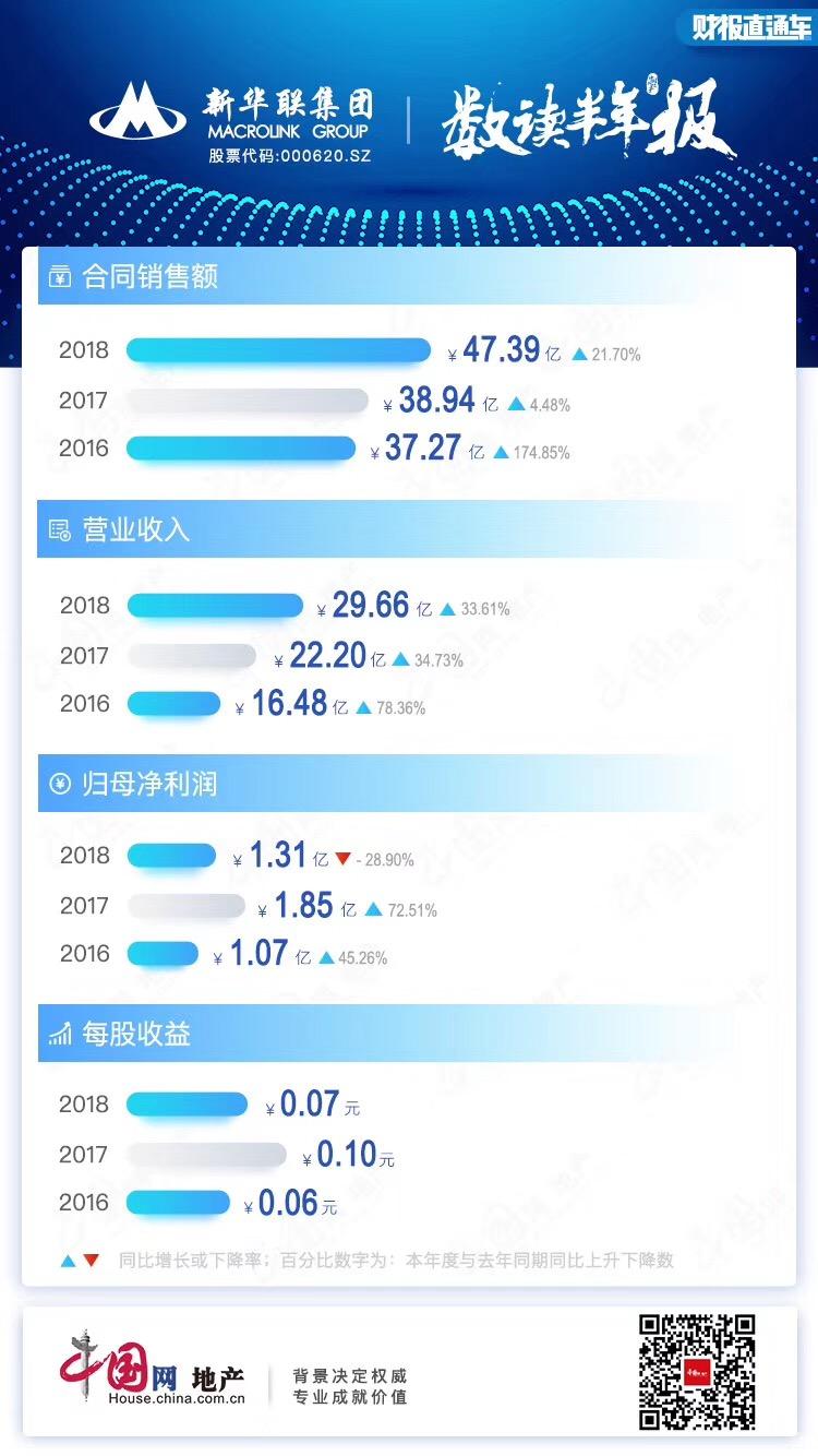 半年报点评 新华联:并表湖南海外增营收 净利下降财务状况堪忧-中国网地产