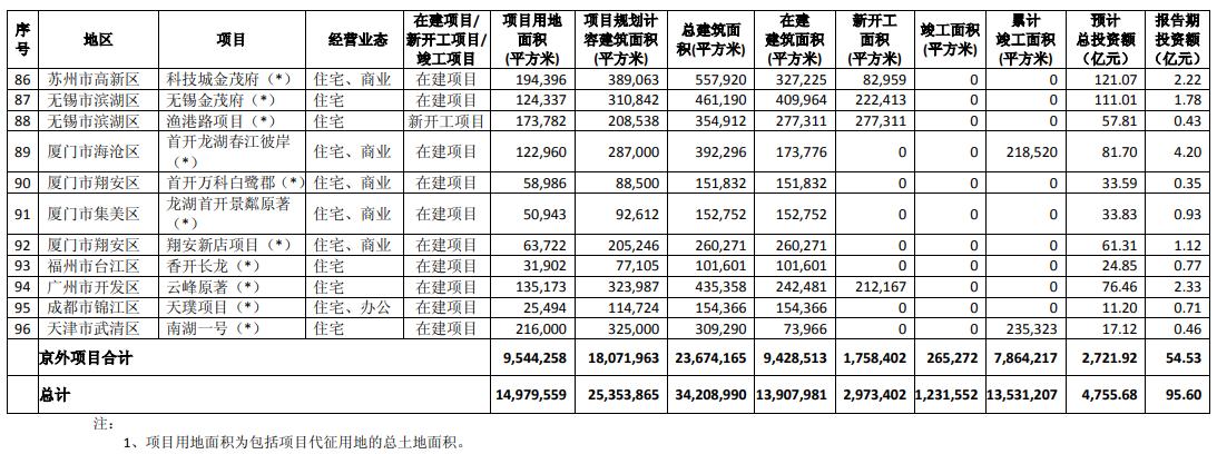 半年报点评|首开股份:千亿目标完成30.8% 绕不开的永续债-中国网地产
