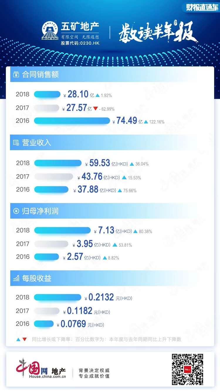 半年报点评|五矿地产:下半年销售任务艰巨 优财务与滚规模之间的央企抉择-中国网地产